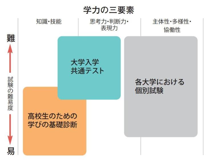 学力の三要素